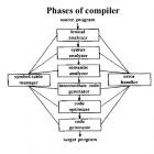 Compiler Design Preparation Resources for GATE CSE
