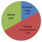 Verbal Aptitude Preparation Resources for GATE CSE
