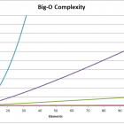 Complexities of Basic Sorting Algorithms