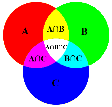 an analysis of probability in conjunction with set theory and venn diagrams Venn diagrams - topic:mathematics  mainly in logic and probability theory he used diagrams of circles to represent the unions  studied in conjunction with set.
